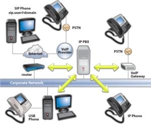 3CX-01-ip-pbx-overview