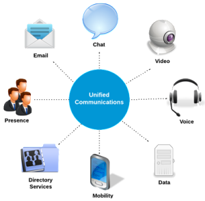 Unified-Communications